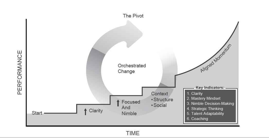 thepivotdiagram