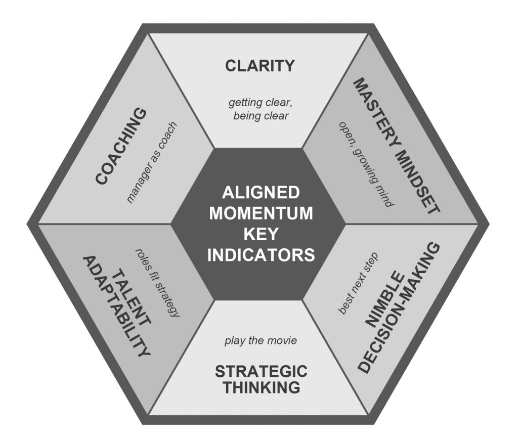 Aligned Momentum Key Indicators
